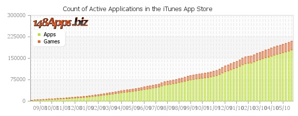 App Count Graph